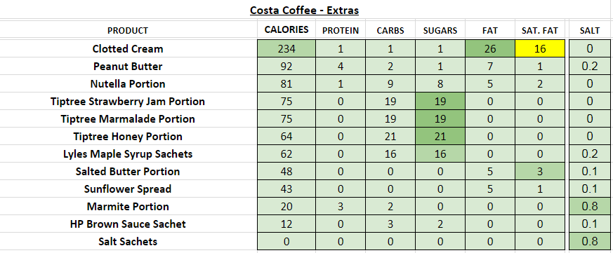 costa coffee nutritional information calories extras