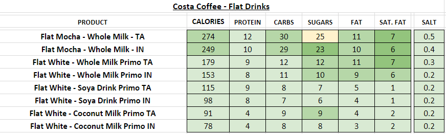 costa coffee nutritional information calories flat white