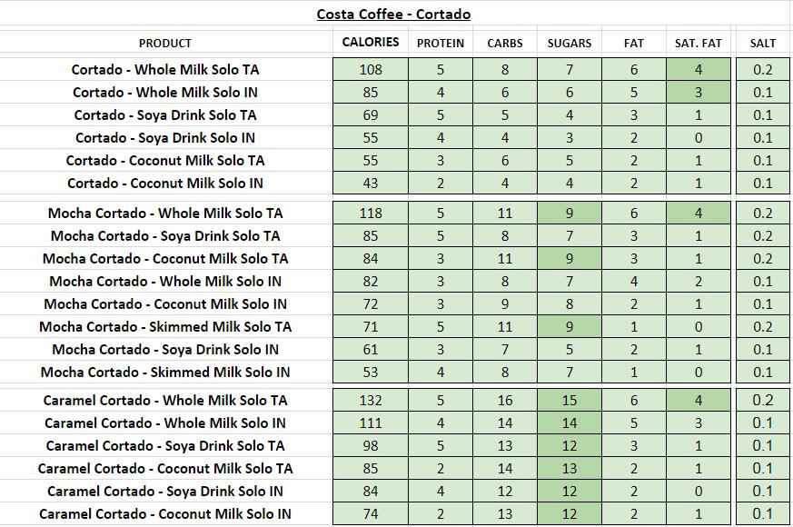 costa coffee nutritional information calories cortado