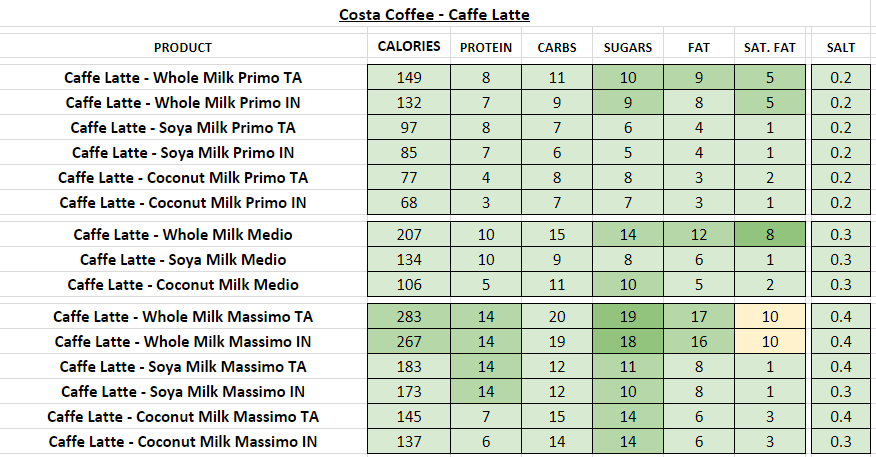 costa coffee nutritional information calories caffe latte