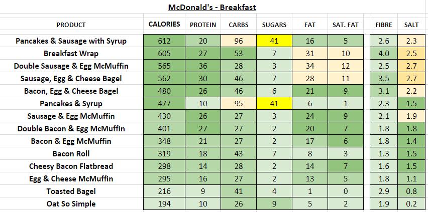 McDonald's - breakfast nutrition information calories