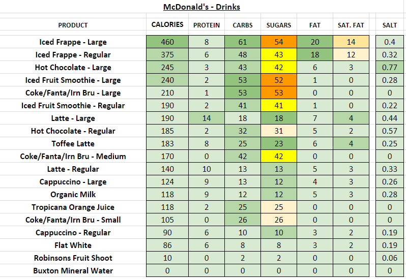 McDonald's - Drinks nutrition information calories