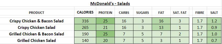 McDonald's - Salads nutrition information calories