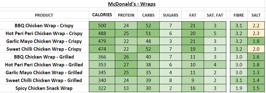 McDonald's - Wraps nutrition information calories