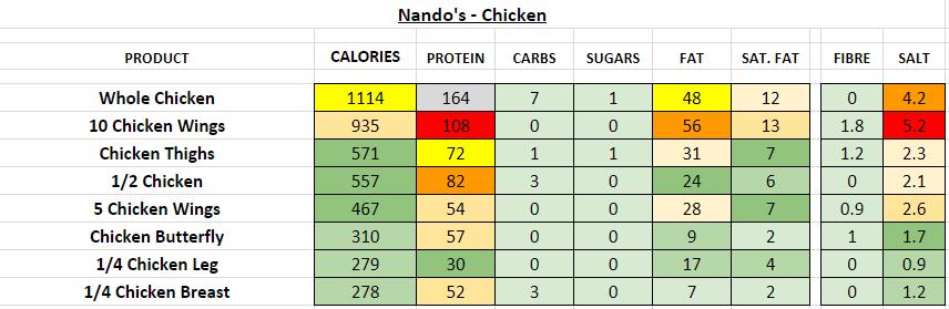nando's nutrition information calories