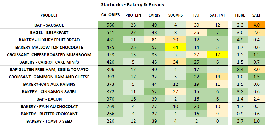 starbucks nutrition information calories food