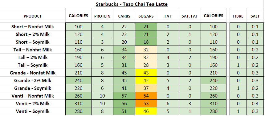 starbucks nutrition information calories