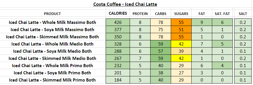 costa coffee nutritional information calories iced chai latte