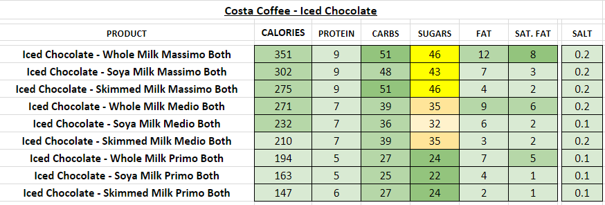 Costa Coffee Nutrition Information And Calories Full Menu