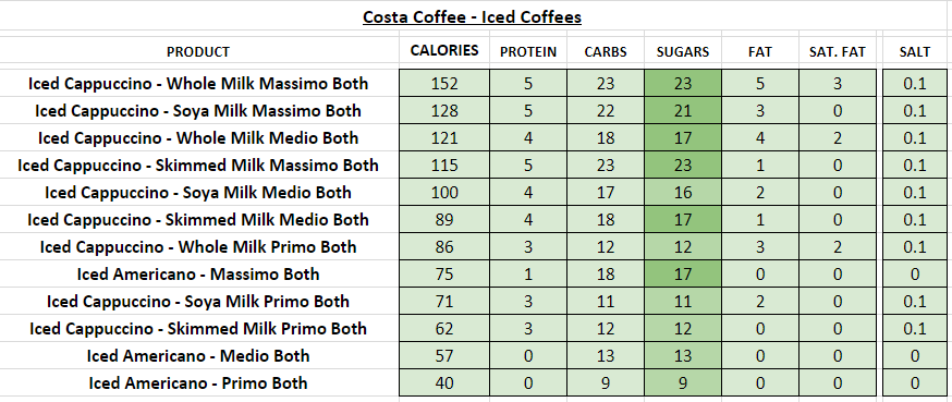 costa coffee nutritional information calories iced coffees