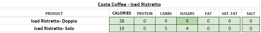 costa coffee nutritional information calories iced ristretto