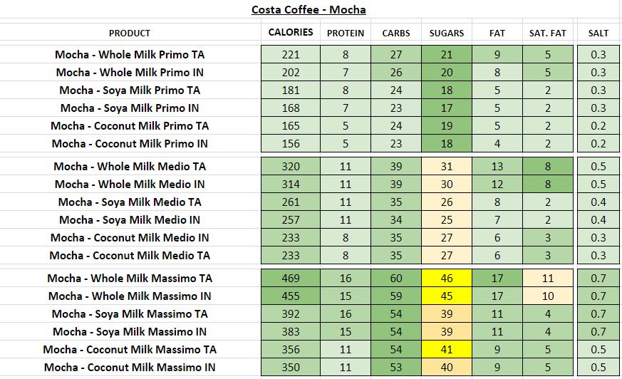 costa coffee nutritional information calories mocha