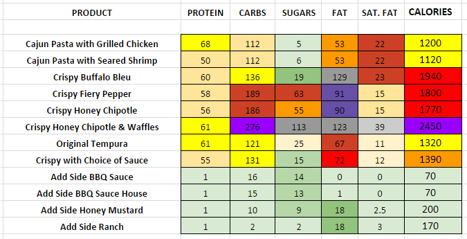 Chilis Crispers & More nutritional information