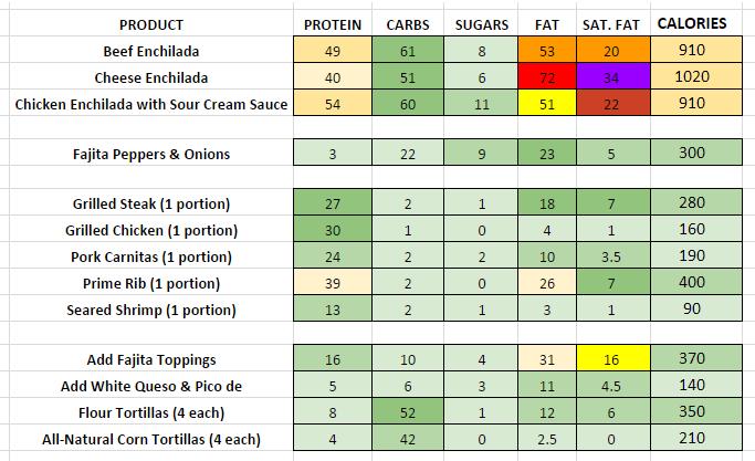 Chilis Enchiladas & Fajitas nutritional information