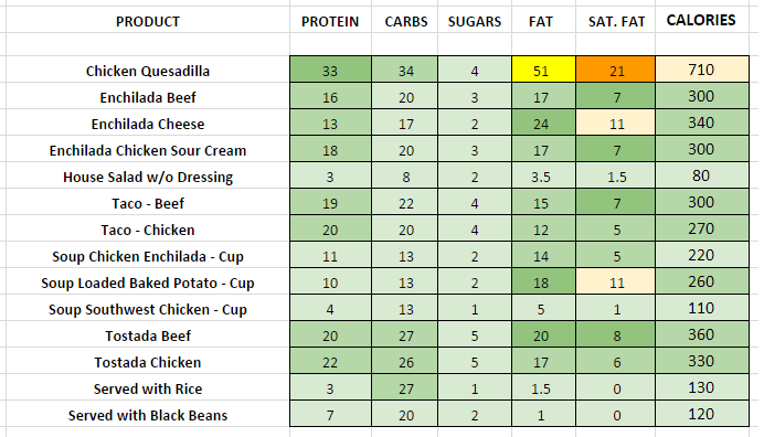 Chilis Fresh Mex Pairings nutritional information