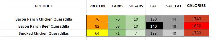 Chilis Quesadillas nutritional information
