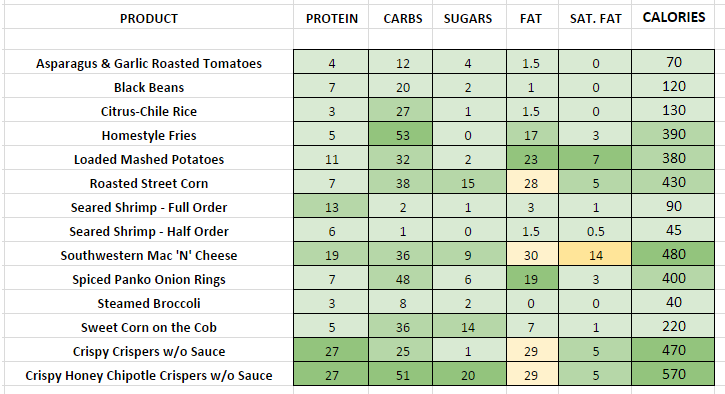 Chilis Sides nutritional information