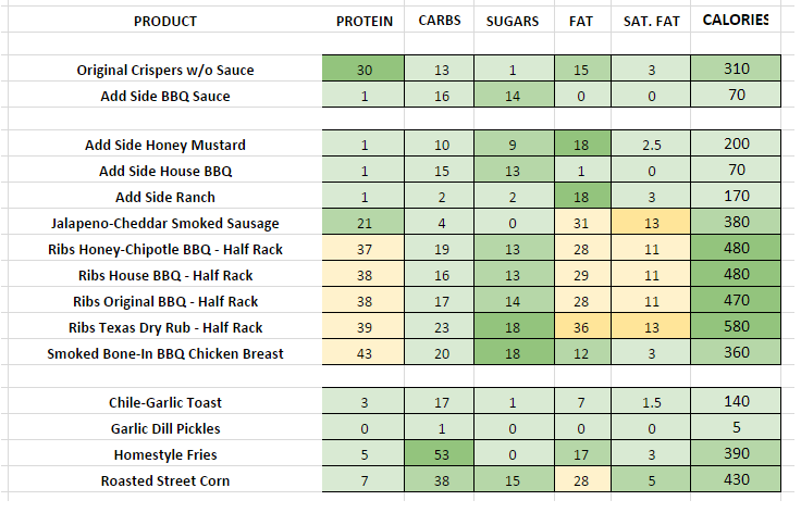 Chilis Smokehouse Combo No Sides nutritional information
