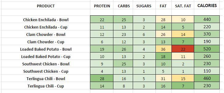 Chilis Soups and Chili nutritional information