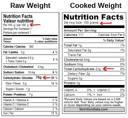 raw vs cooked weight counting calories