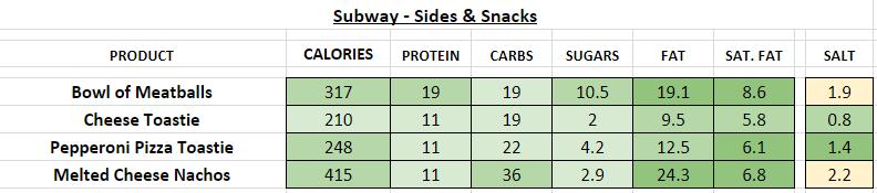 subway nutrition information calories