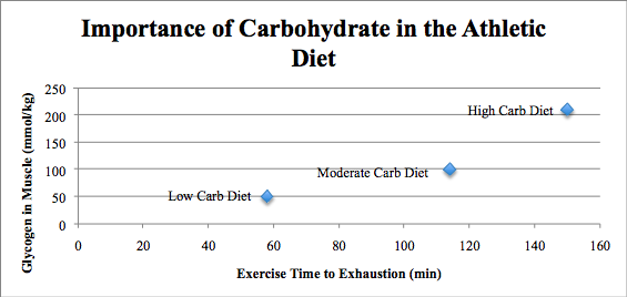 carbohydrate endurance athlete diet