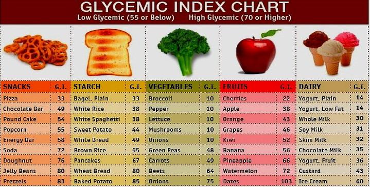 GI glycaemic index chart