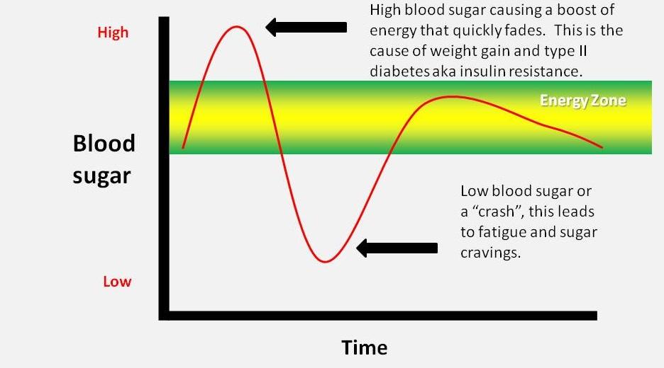 blood sugar spike insulin diabetes
