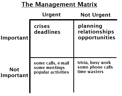 management matrix 7 habits