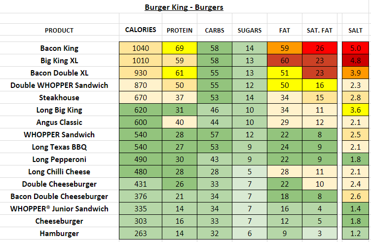 Burger King uk nutrition information and calories