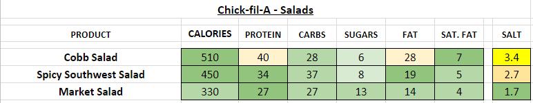 Chick Fil A nutrition information calories salads