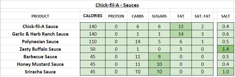 Chick Fil A nutrition information calories sauces