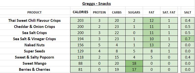 Greggs nutrition information calories