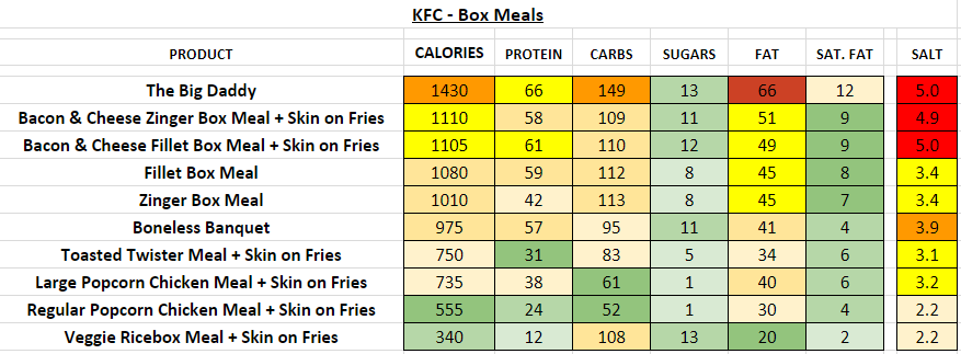 KFC Box Meal nutrition information calories