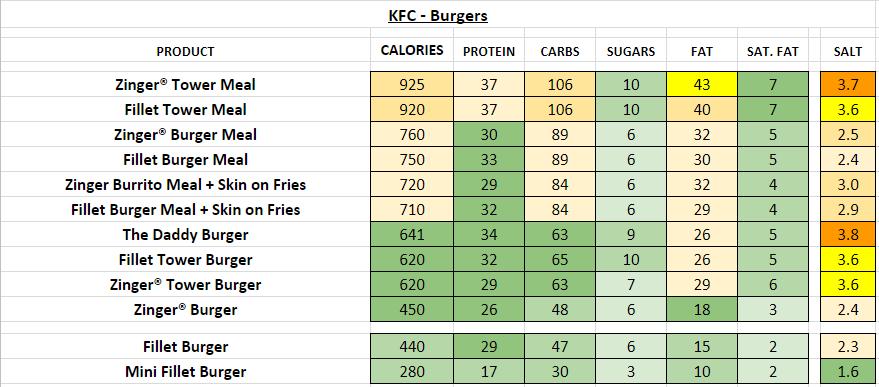 KFC Burgers nutrition information calories