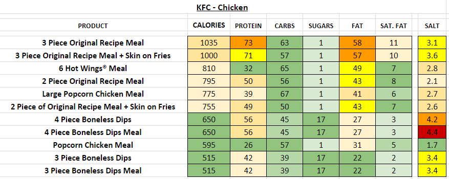 KFC Chicken nutrition information calories