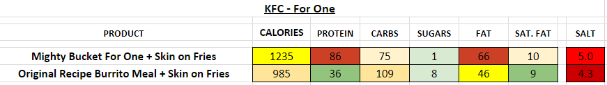 KFC For One nutrition information calories