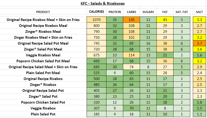 KFC Riceboxes and Salads nutrition information calories
