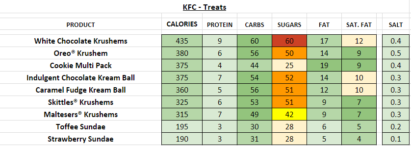 KFC Treats nutrition information calories