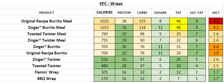 KFC Wraps nutrition information calories