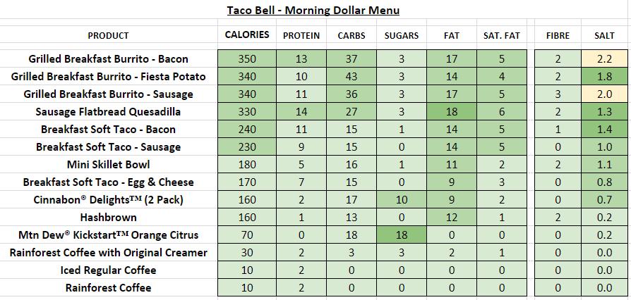 Taco Bell Morning Dollar Menu nutrition information calories