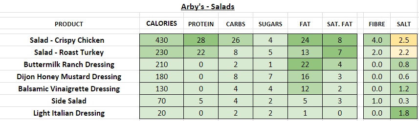 Arby's nutrition information calories