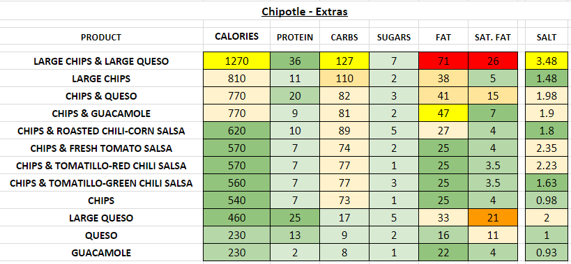 Chipotle nutrition information calories