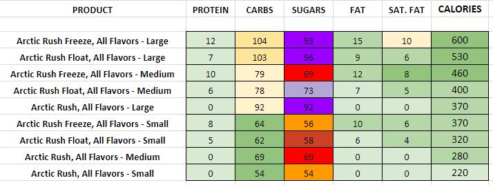 Dairy Queen Arctic Rush Frozen Beverages nutrition information calories