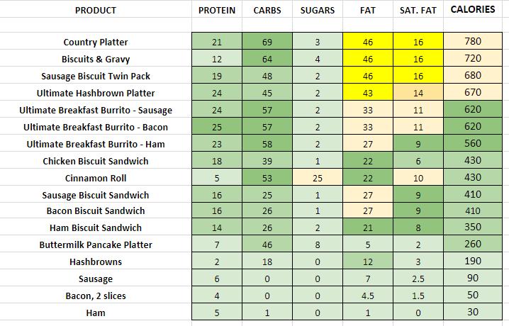 Dairy Queen Breakfast nutrition information calories
