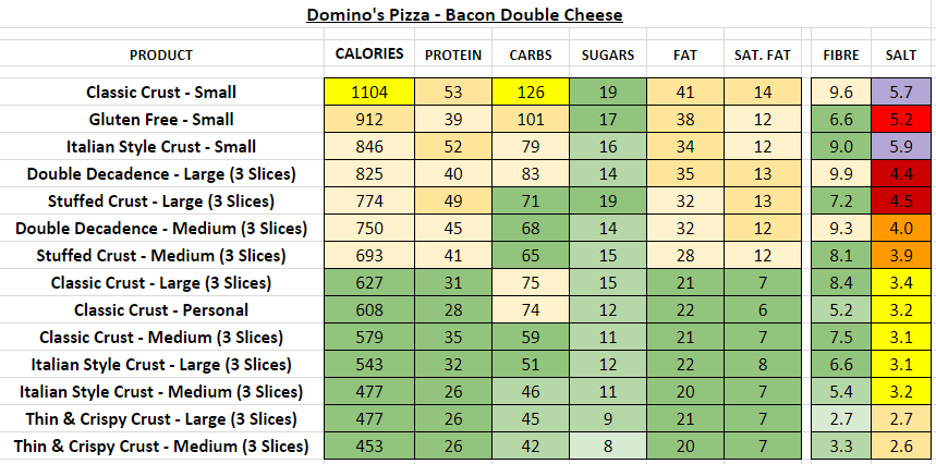 Domino S Pizza Uk Nutrition Information And Calories Full Menu