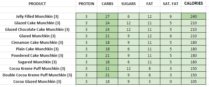 Dunkin DOnuts Munchkin nutritional information calories