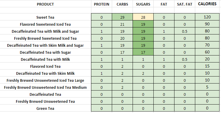 Dunkin Donuts Tea nutritional information calories