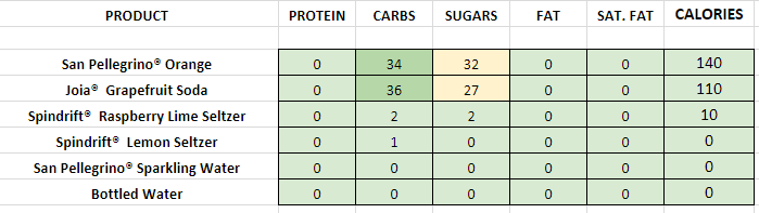 Panera Bread Bottled Beverages nutrition information calories