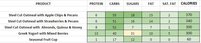 Panera Bread Breakfast Favourites nutrition information calories